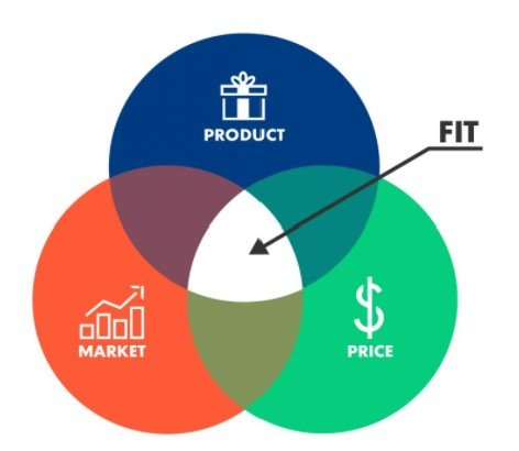 Product Market fit is an efficient combination of a profitable price, a useful product, and a growing market.