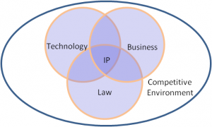 IP helps protect business in a legal manner in a competitive market